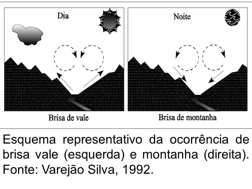 Esquema representativo da ocorrência de brisa vale (esquerda) e montanha (direita). Fonte: Varejão Silva, 1992. descendo colinas