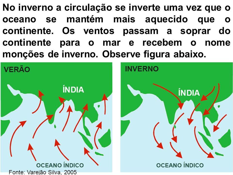No inverno a circulação se inverte uma vez que o oceano se mantém mais aquecido que o continente. Os ventos passam a soprar do continente para o mar e