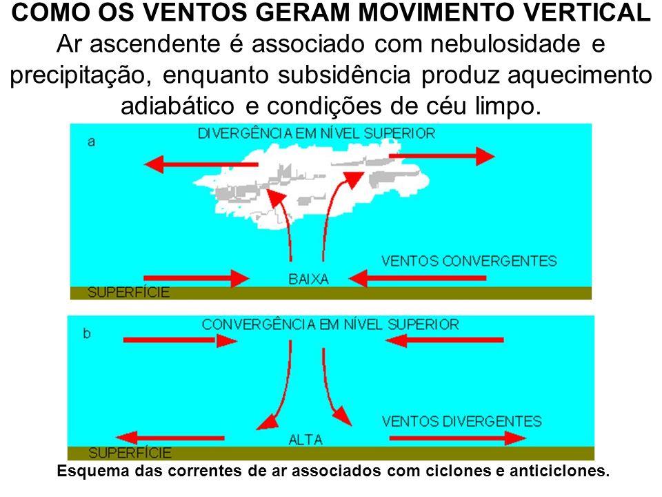 COMO OS VENTOS GERAM MOVIMENTO VERTICAL Ar ascendente é associado com nebulosidade e precipitação, enquanto subsidência produz aquecimento adiabático