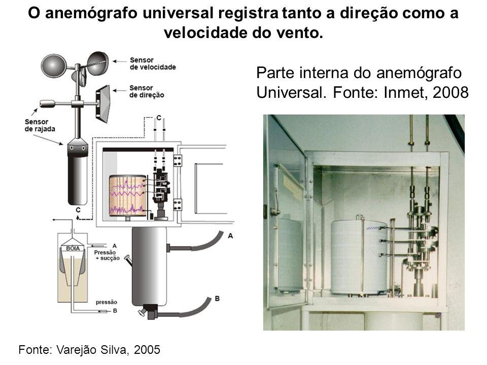O anemógrafo universal registra tanto a direção como a velocidade do vento. Parte interna do anemógrafo Universal. Fonte: Inmet, 2008 Fonte: Varejão S