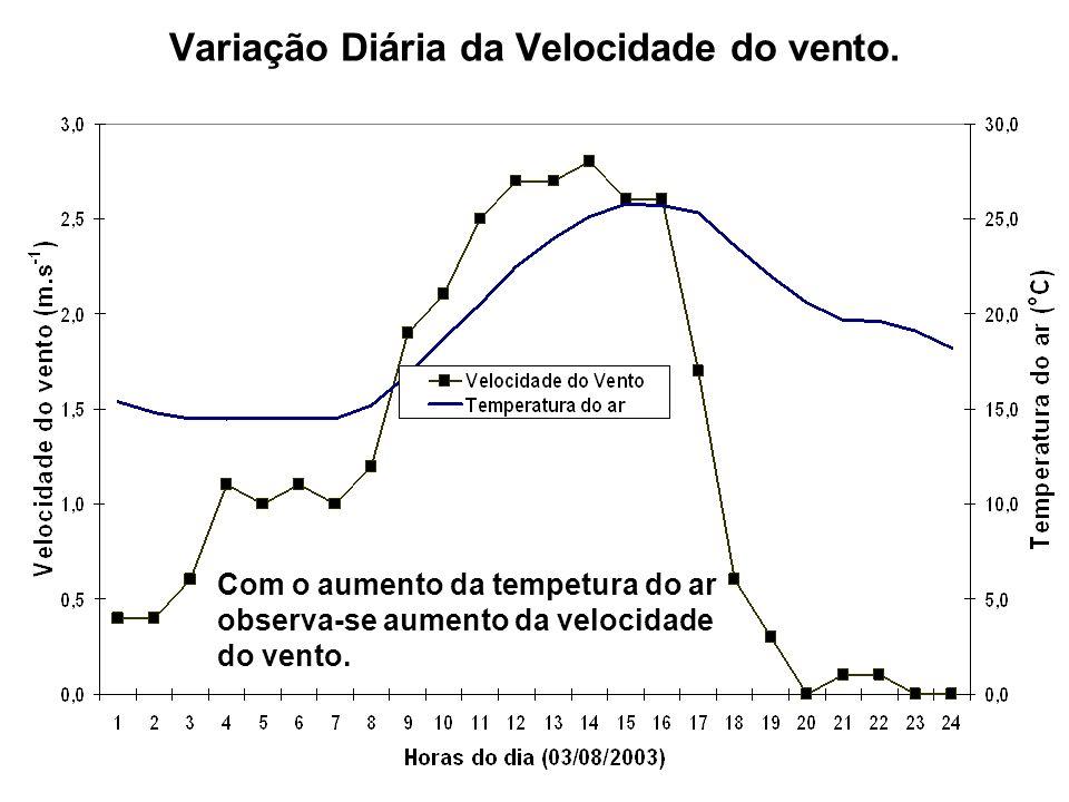 Variação Diária da Velocidade do vento. Com o aumento da tempetura do ar observa-se aumento da velocidade do vento.