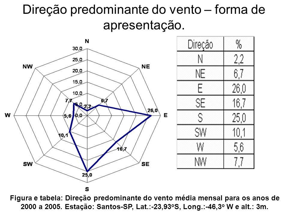 Direção predominante do vento – forma de apresentação. Figura e tabela: Direção predominante do vento média mensal para os anos de 2000 a 2005. Estaçã