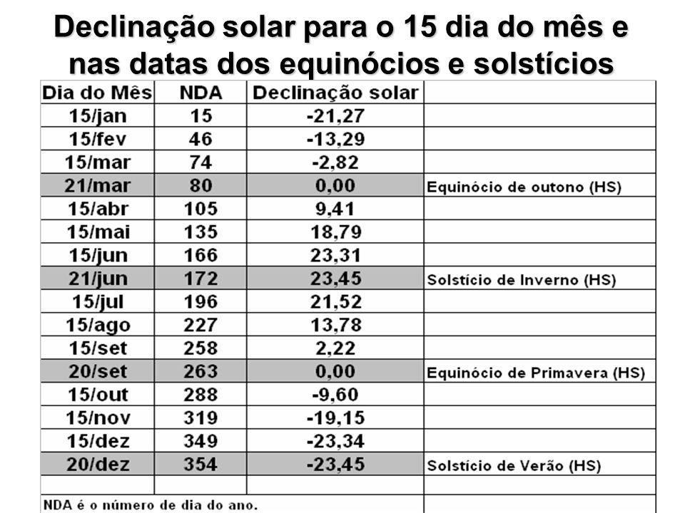 Declinação solar para o 15 dia do mês e nas datas dos equinócios e solstícios