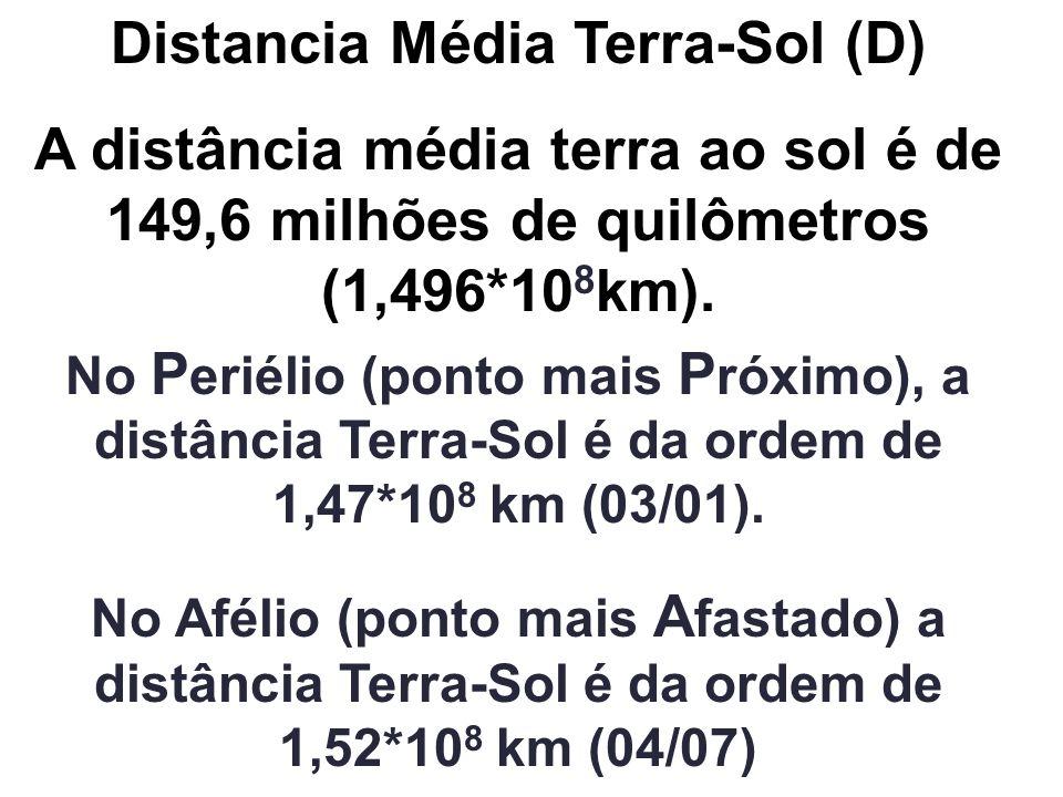 Distancia Média Terra-Sol (D) A distância média terra ao sol é de 149,6 milhões de quilômetros (1,496*10 8 km). No P eriélio (ponto mais P róximo), a