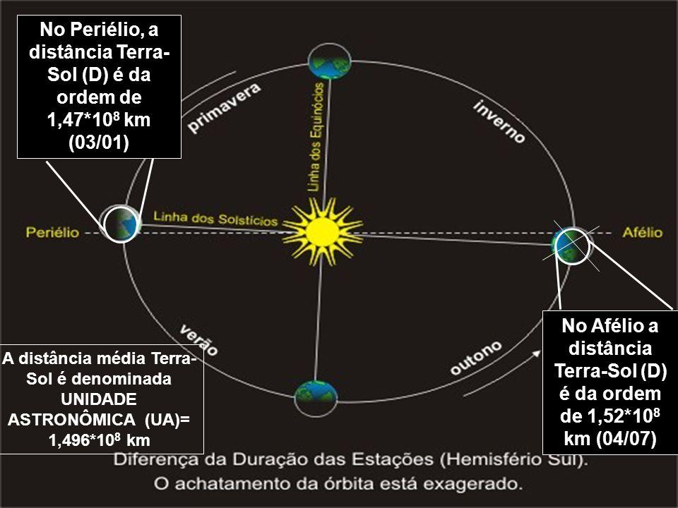 No Periélio, a distância Terra- Sol (D) é da ordem de 1,47*10 8 km (03/01) No Afélio a distância Terra-Sol (D) é da ordem de 1,52*10 8 km (04/07) A di