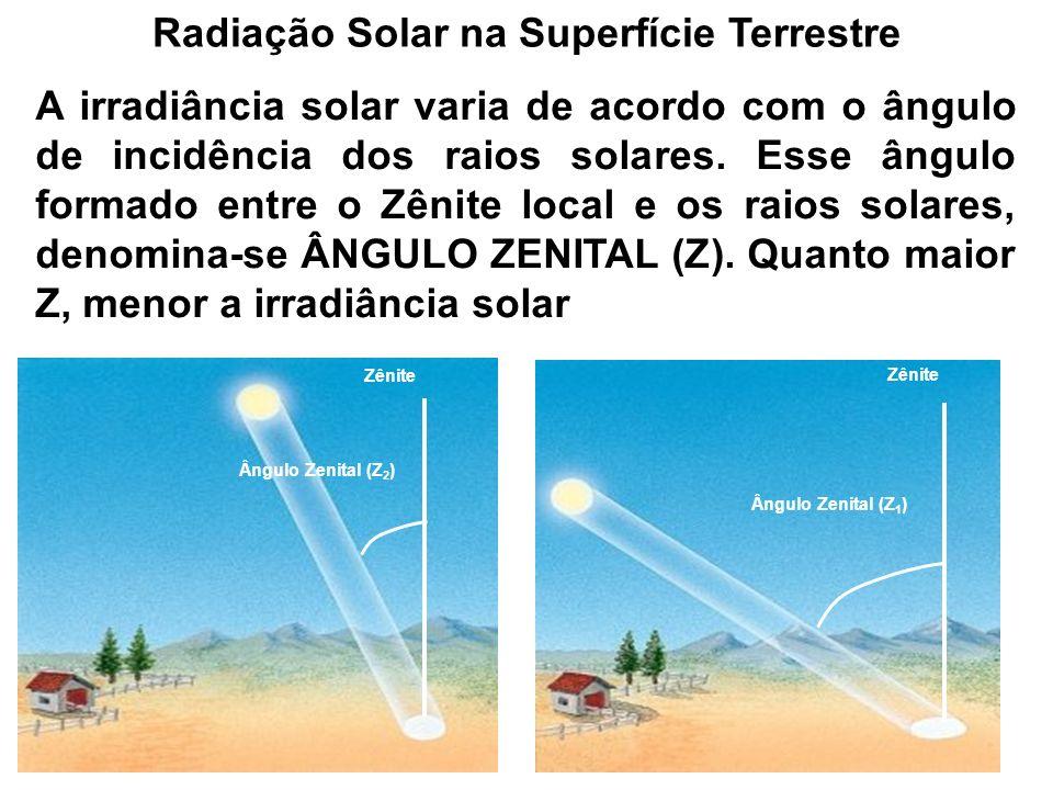 Radiação Solar na Superfície Terrestre A irradiância solar varia de acordo com o ângulo de incidência dos raios solares. Esse ângulo formado entre o Z