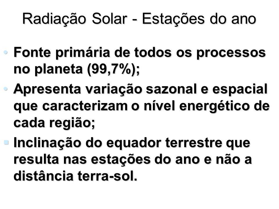 Radiação Solar - Estações do ano Fonte primária de todos os processos no planeta (99,7%);Fonte primária de todos os processos no planeta (99,7%); Apre