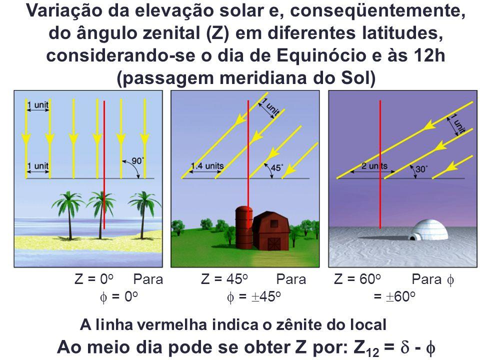 Variação da elevação solar e, conseqüentemente, do ângulo zenital (Z) em diferentes latitudes, considerando-se o dia de Equinócio e às 12h (passagem m