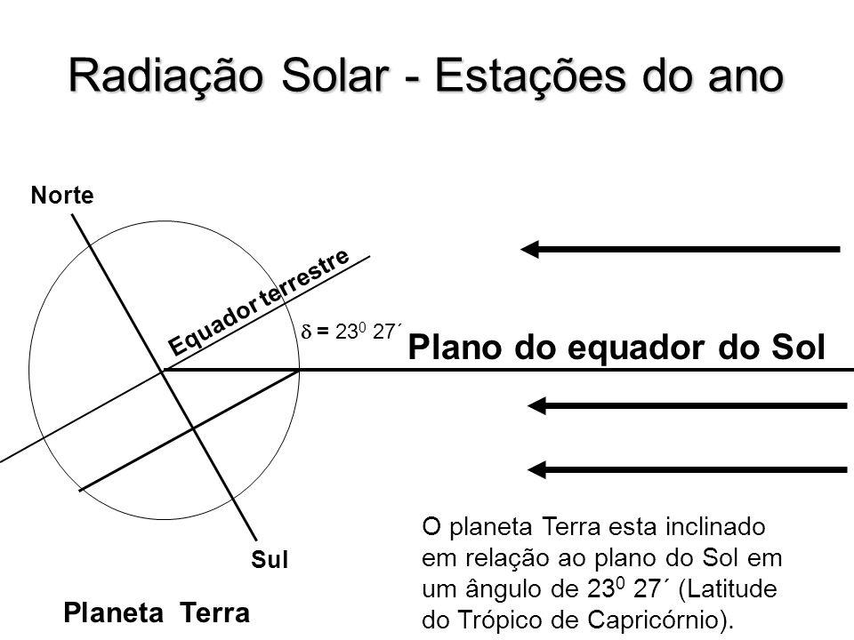 Radiação Solar - Estações do ano Plano do equador do Sol Planeta Terra Sul Norte Equador terrestre O planeta Terra esta inclinado em relação ao plano