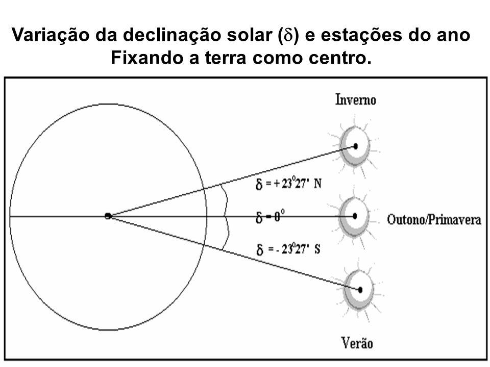 Variação da declinação solar ( ) e estações do ano Fixando a terra como centro.