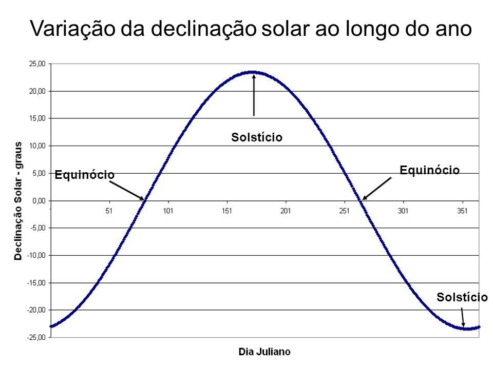 Variação da declinação solar ao longo do ano Equinócio Solstício