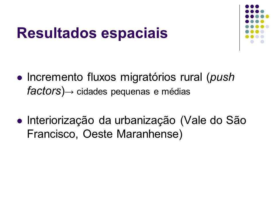 Resultados espaciais Incremento fluxos migratórios rural (push factors) cidades pequenas e médias Interiorização da urbanização (Vale do São Francisco