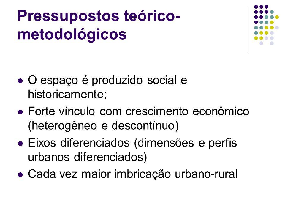 Pressupostos teórico- metodológicos O espaço é produzido social e historicamente; Forte vínculo com crescimento econômico (heterogêneo e descontínuo)