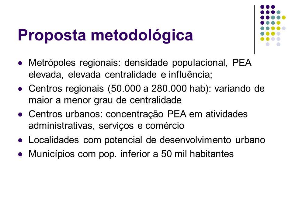 Proposta metodológica Metrópoles regionais: densidade populacional, PEA elevada, elevada centralidade e influência; Centros regionais (50.000 a 280.00
