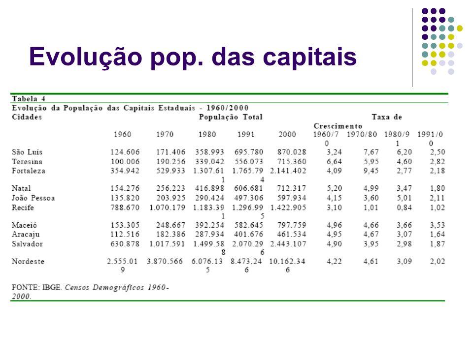 Evolução pop. das capitais