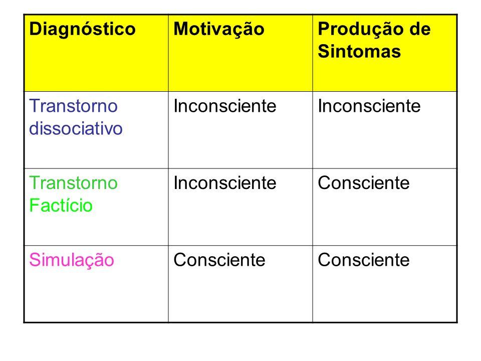 DiagnósticoMotivaçãoProdução de Sintomas Transtorno dissociativo Inconsciente Transtorno Factício InconscienteConsciente SimulaçãoConsciente