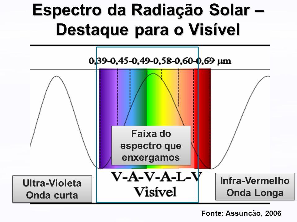 Espectro da Radiação Solar – Destaque para o Visível Ultra-Violeta Onda curta Ultra-Violeta Onda curta Infra-Vermelho Onda Longa Infra-Vermelho Onda L