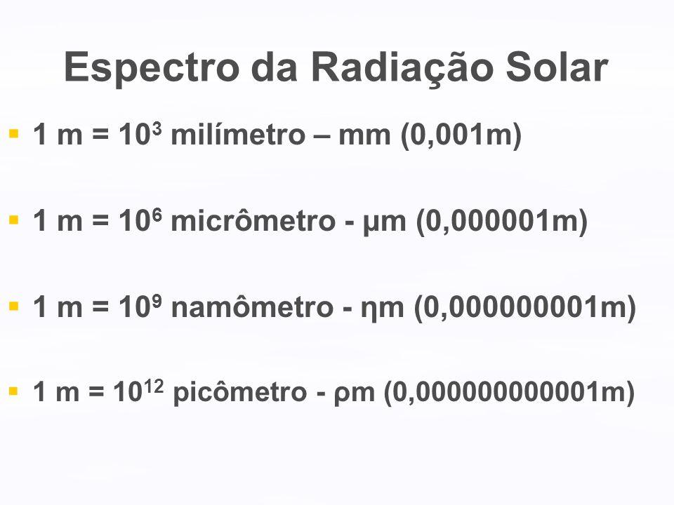 Espectro da Radiação Solar 1 m = 10 3 milímetro – mm (0,001m) 1 m = 10 6 micrômetro - μm (0,000001m) 1 m = 10 9 namômetro - ηm (0,000000001m) 1 m = 10