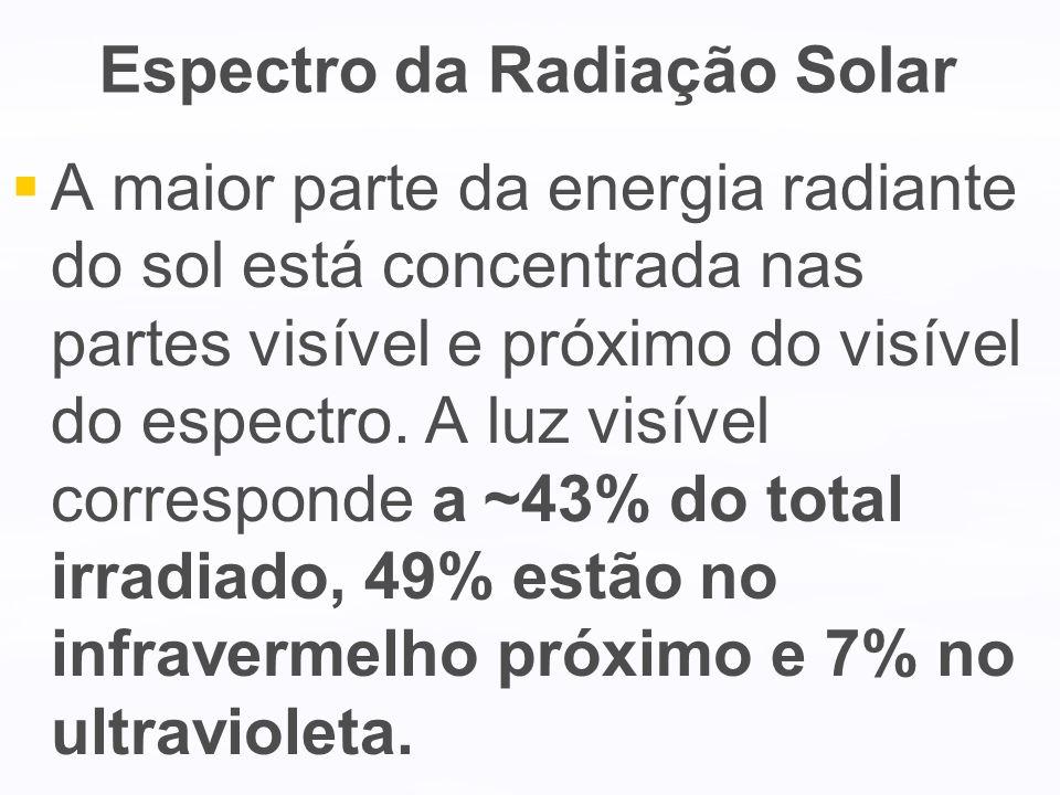 Espectro da Radiação Solar A maior parte da energia radiante do sol está concentrada nas partes visível e próximo do visível do espectro. A luz visíve