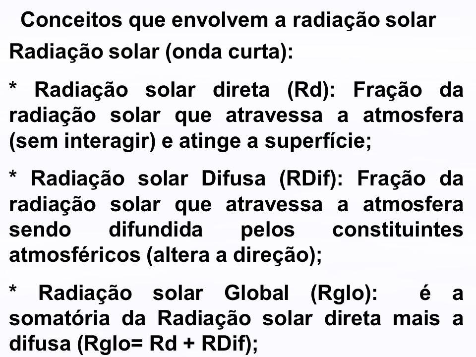 Conceitos que envolvem a radiação solar Radiação solar (onda curta): * Radiação solar direta (Rd): Fração da radiação solar que atravessa a atmosfera