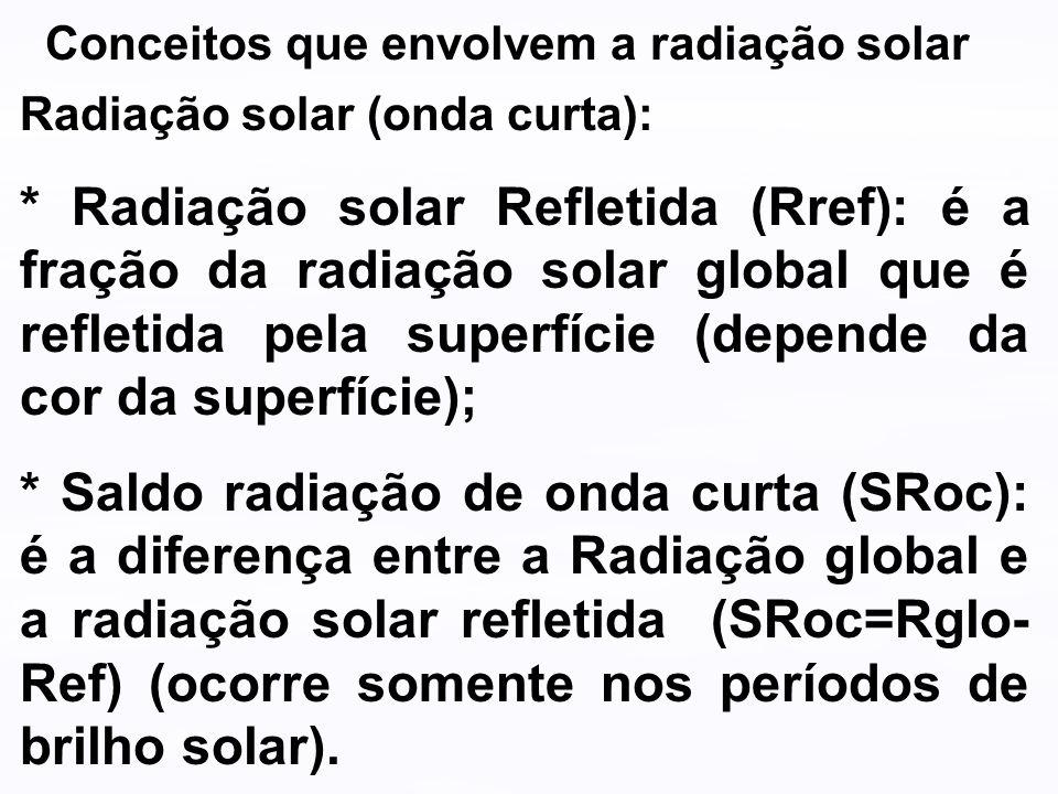 Conceitos que envolvem a radiação solar Radiação solar (onda curta): * Radiação solar Refletida (Rref): é a fração da radiação solar global que é refl