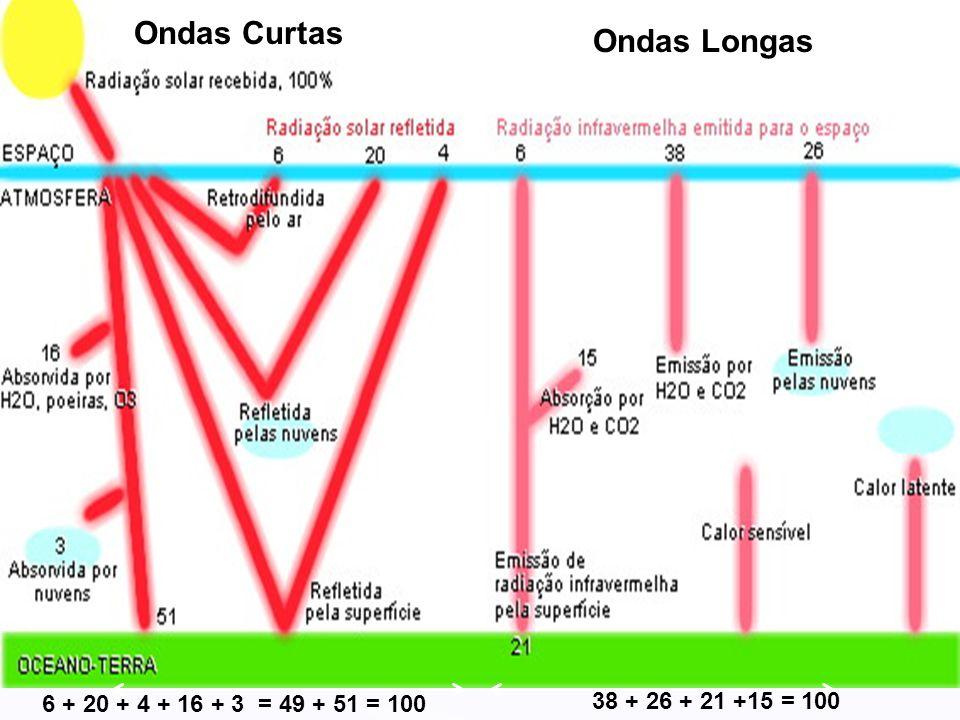 Ondas Curtas Ondas Longas 6 + 20 + 4 + 16 + 3 = 49 + 51 = 100 38 + 26 + 21 +15 = 100