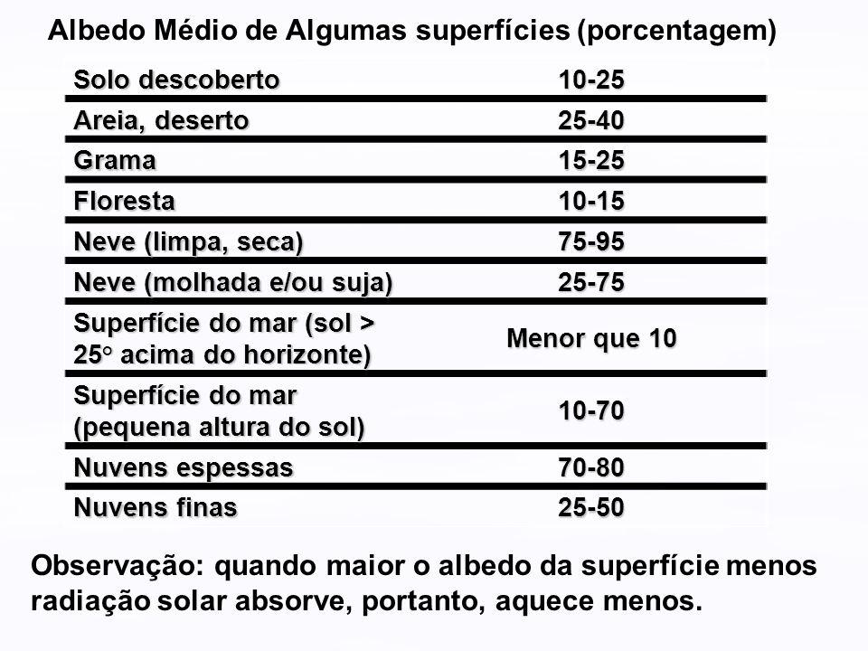 Solo descoberto 10-25 Areia, deserto 25-40 Grama15-25 Floresta10-15 Neve (limpa, seca) 75-95 Neve (molhada e/ou suja) 25-75 Superfície do mar (sol > 2