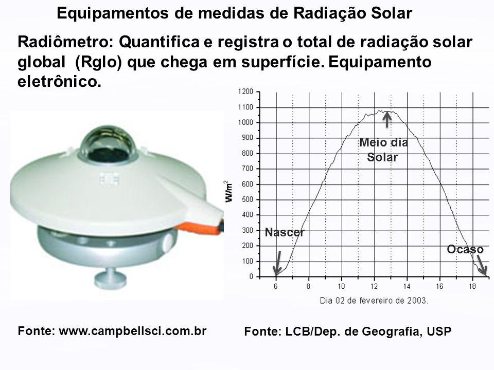 Equipamentos de medidas de Radiação Solar Radiômetro: Quantifica e registra o total de radiação solar global (Rglo) que chega em superfície. Equipamen