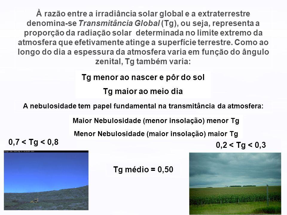 À razão entre a irradiância solar global e a extraterrestre denomina-se Transmitância Global (Tg), ou seja, representa a proporção da radiação solar d