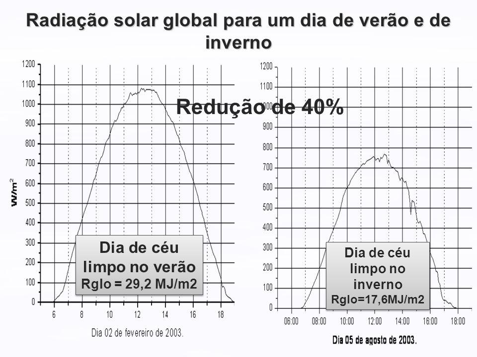 Radiação solar global para um dia de verão e de inverno Dia de céu limpo no verão Rglo = 29,2 MJ/m2 Dia de céu limpo no verão Rglo = 29,2 MJ/m2 Dia de