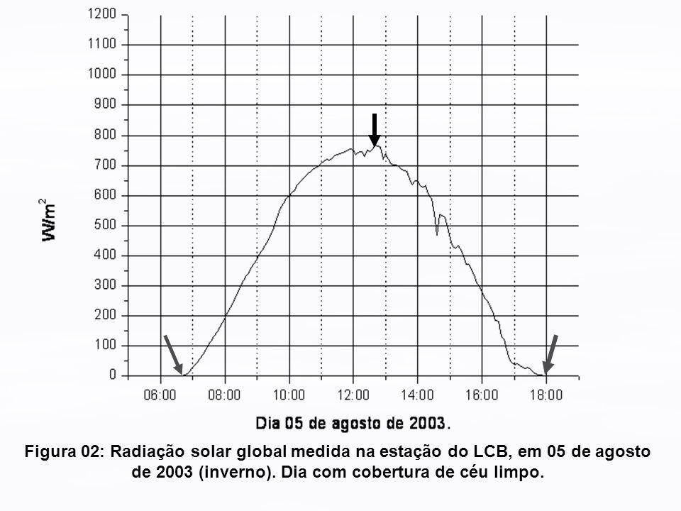 Figura 02: Radiação solar global medida na estação do LCB, em 05 de agosto de 2003 (inverno). Dia com cobertura de céu limpo.