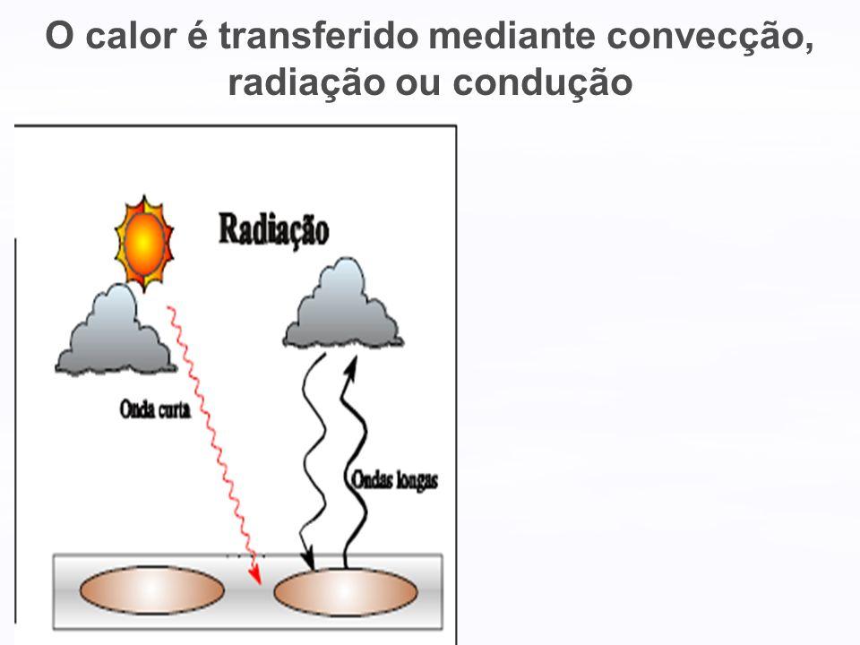 Conceitos que envolvem a radiação solar Radiação solar (onda curta): * Radiação solar Refletida (Rref): é a fração da radiação solar global que é refletida pela superfície (depende da cor da superfície); * Saldo radiação de onda curta (SRoc): é a diferença entre a Radiação global e a radiação solar refletida (SRoc=Rglo- Ref) (ocorre somente nos períodos de brilho solar).