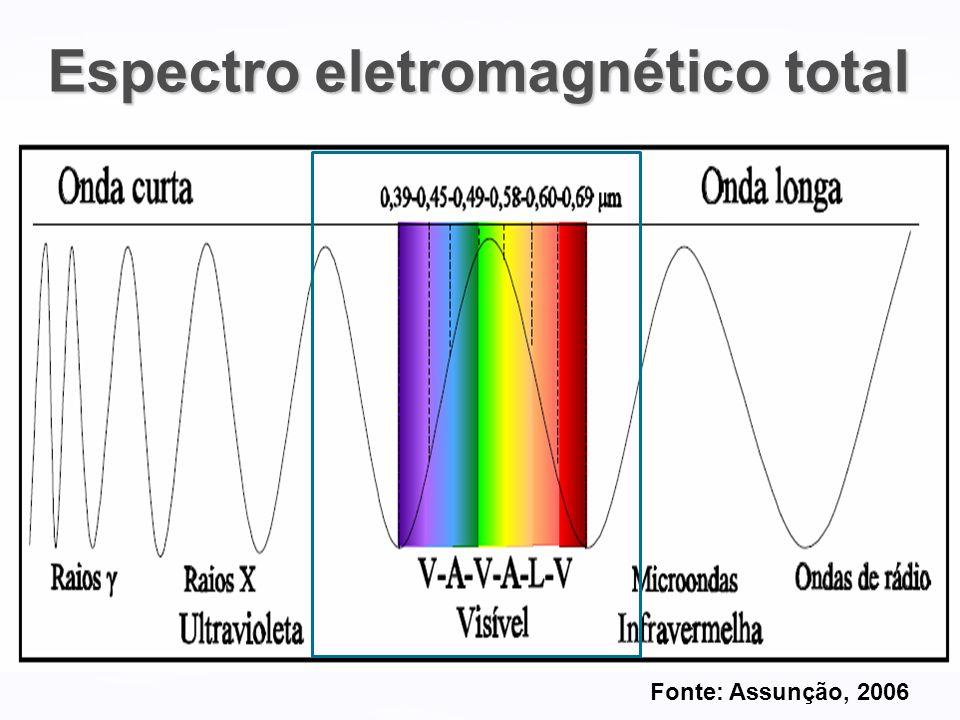 Espectro da Radiação Solar – Destaque para o Visível Ultra-Violeta Onda curta Ultra-Violeta Onda curta Infra-Vermelho Onda Longa Infra-Vermelho Onda Longa Faixa do espectro que enxergamos