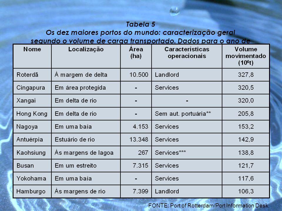 Tabela 5 Os dez maiores portos do mundo: caracterização geral segundo o volume de carga transportado. Dados para o ano de 2003. FONTE: Port of Rotterd