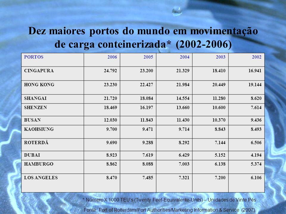 Dez maiores portos do mundo em movimentação de carga conteinerizada* (2002-2006) PORTOS20062005200420032002 CINGAPURA24.79223.20021.32918.41016.941 HO
