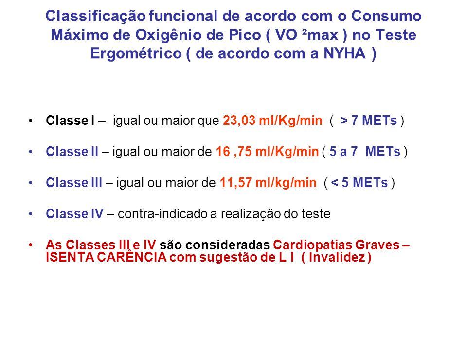 Classificação funcional de acordo com o Consumo Máximo de Oxigênio de Pico ( VO ²max ) no Teste Ergométrico ( de acordo com a NYHA ) Classe I – igual
