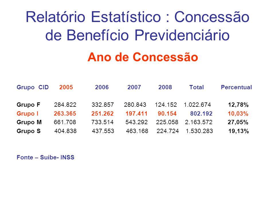 Relatório Estatístico : Concessão de Benefício Previdenciário Ano de Concessão Grupo CID 2005 2006 2007 2008 Total Percentual Grupo F 284.822 332.857