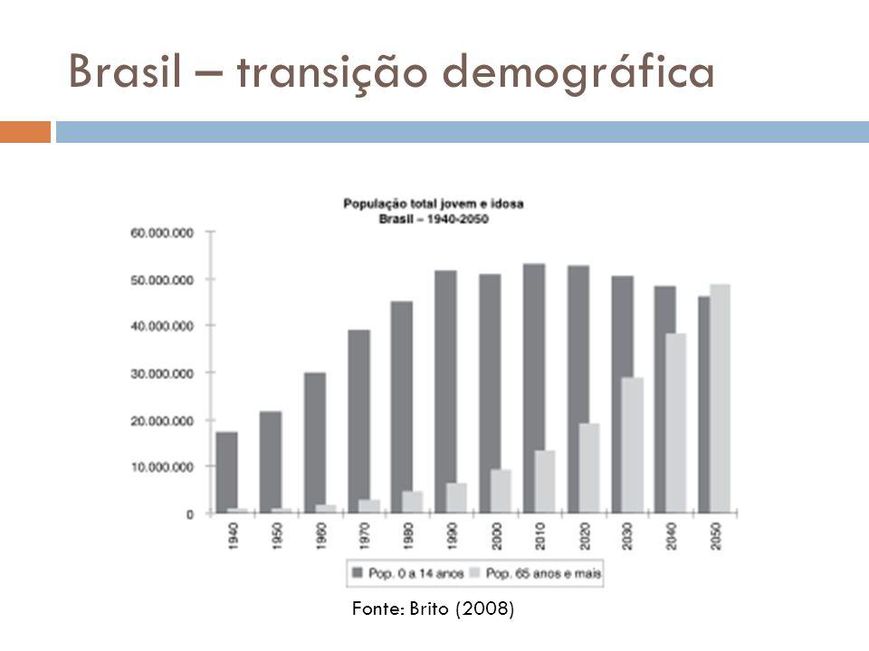 Brasil – transição demográfica Fonte: Brito (2008)