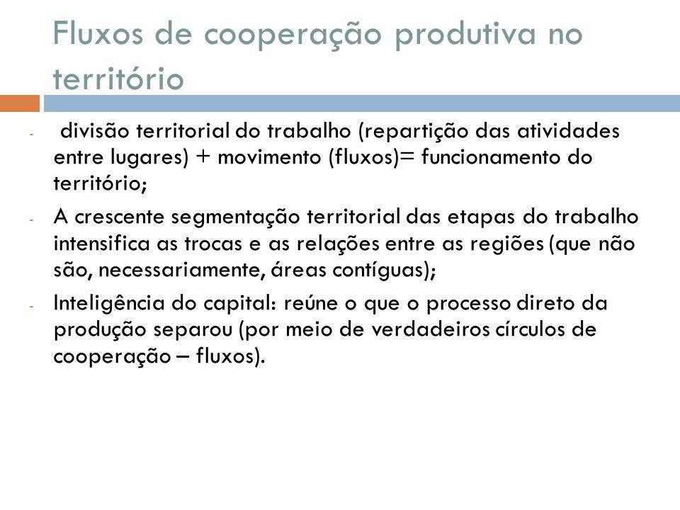 Fluxos de cooperação produtiva no território - divisão territorial do trabalho (repartição das atividades entre lugares) + movimento (fluxos)= funcion
