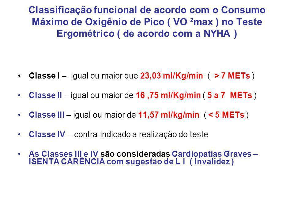 Classificação funcional de acordo com o Consumo Máximo de Oxigênio de Pico ( VO ²max ) no Teste Ergométrico ( de acordo com a NYHA ) Classe I – igual ou maior que 23,03 ml/Kg/min ( > 7 METs ) Classe II – igual ou maior de 16,75 ml/Kg/min ( 5 a 7 METs ) Classe III – igual ou maior de 11,57 ml/kg/min ( < 5 METs ) Classe IV – contra-indicado a realização do teste As Classes III e IV são consideradas Cardiopatias Graves – ISENTA CARÊNCIA com sugestão de L I ( Invalidez )