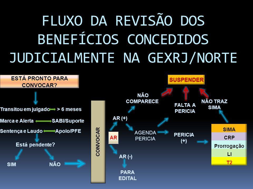 FLUXO DA REVISÃO DOS BENEFÍCIOS CONCEDIDOS JUDICIALMENTE NA GEXRJ/NORTE SIMNÃO AR AR (+) AR (-) PARA EDITAL NÃO COMPARECE FALTA A PERICIA AGENDA PERIC
