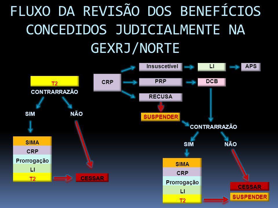 FLUXO DA REVISÃO DOS BENEFÍCIOS CONCEDIDOS JUDICIALMENTE NA GEXRJ/NORTE SIM NÃO CONTRARRAZÃO SIM NÃO