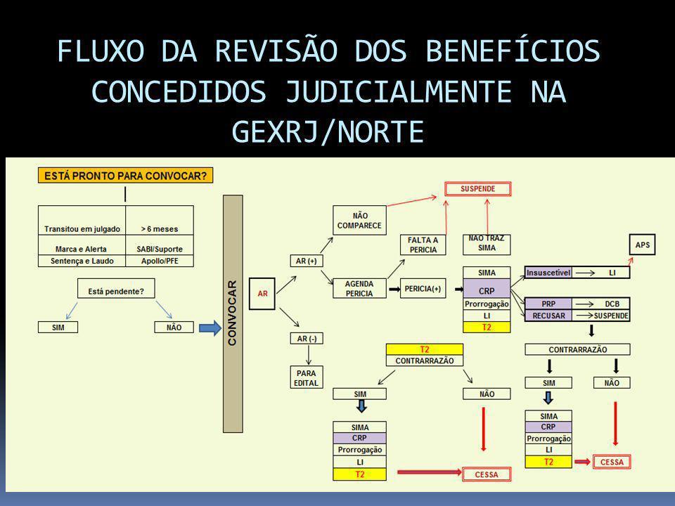 FLUXO DA REVISÃO DOS BENEFÍCIOS CONCEDIDOS JUDICIALMENTE NA GEXRJ/NORTE