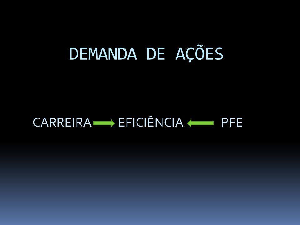 DEMANDA DE AÇÕES CARREIRAEFICIÊNCIAPFE