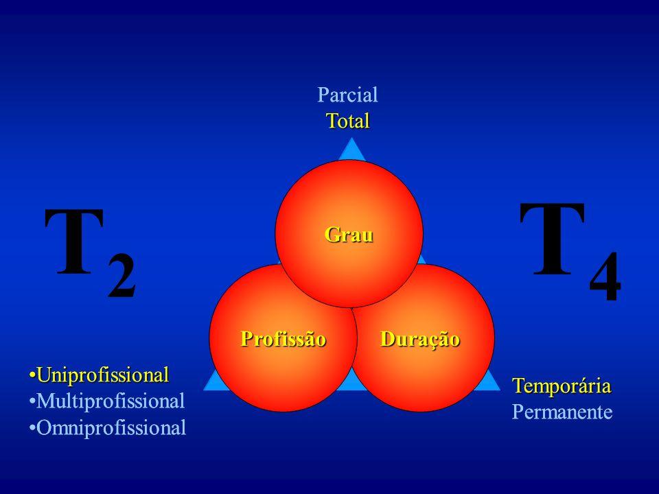 Duração Uniprofissional Multiprofissional Omniprofissional Parcial Total Temporária Permanente Profissão Grau ParcialTotal Temporária Permanente UniprofissionalUniprofissional Multiprofissional Omniprofissional T2T2 T4T4