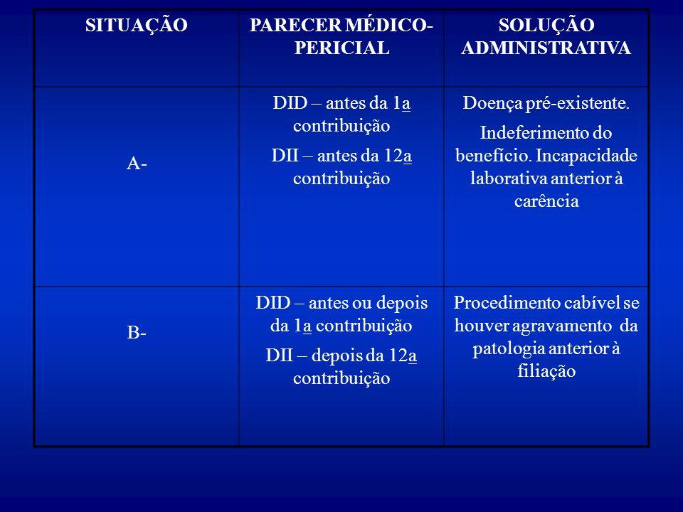 SITUAÇÃOPARECER MÉDICO- PERICIAL SOLUÇÃO ADMINISTRATIVA A- DID – antes da 1a contribuição DII – antes da 12a contribuição Doença pré-existente.