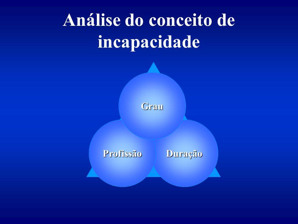 Análise do conceito de incapacidade DuraçãoProfissão Grau