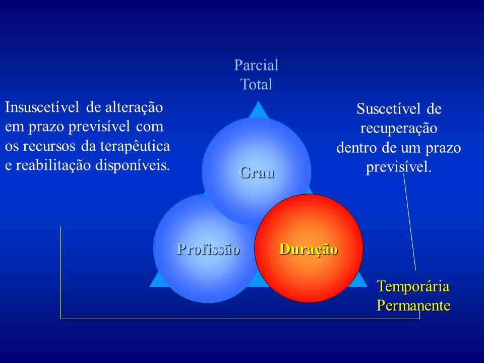 Duração Parcial Total TemporáriaPermanente Profissão Grau Duração Suscetível de recuperação dentro de um prazo previsível.
