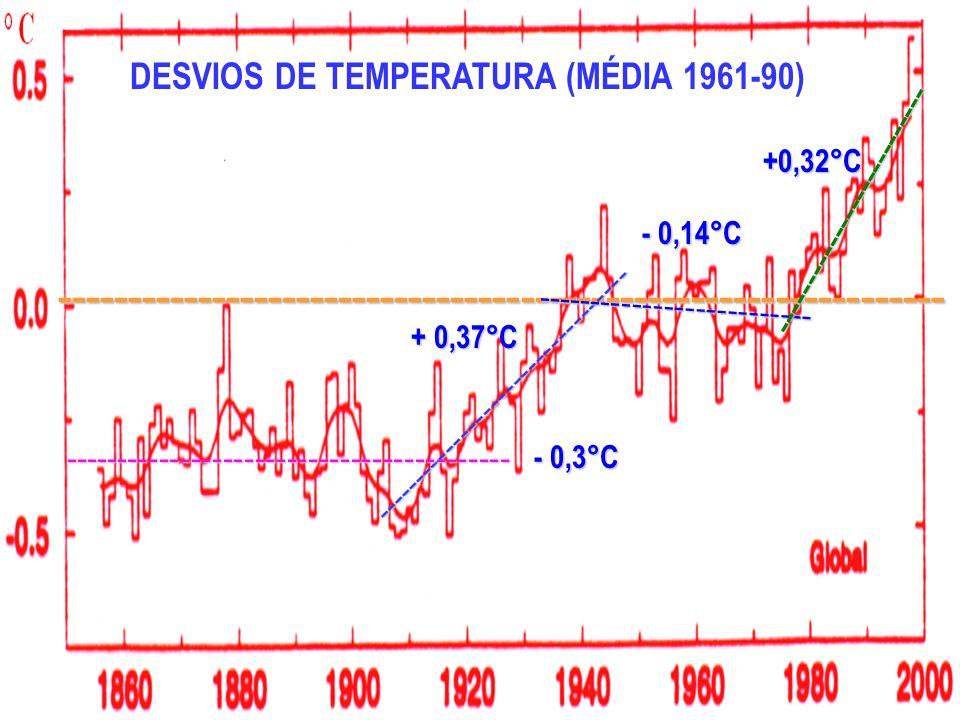 DESVIOS DE TEMPERATURA (MÉDIA 1961-90) --------------------------------------------------------------- --------------------------------- + 0,37°C ----