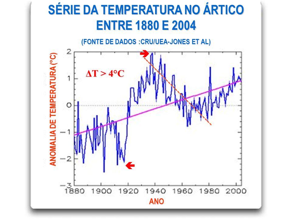 SÉRIE DA TEMPERATURA NO ÁRTICO ENTRE 1880 E 2004 (FONTE DE DADOS :CRU/UEA-JONES ET AL) ANOMALIA DE TEMPERATURA (°C) ANO ΔT > 4°C ---------------------